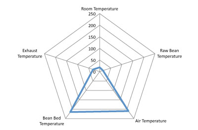 heat-profile